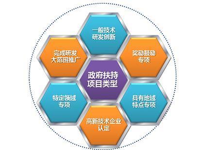 安徽合肥科技项目申报条件与基础